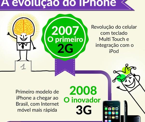 A nova versão smartphone