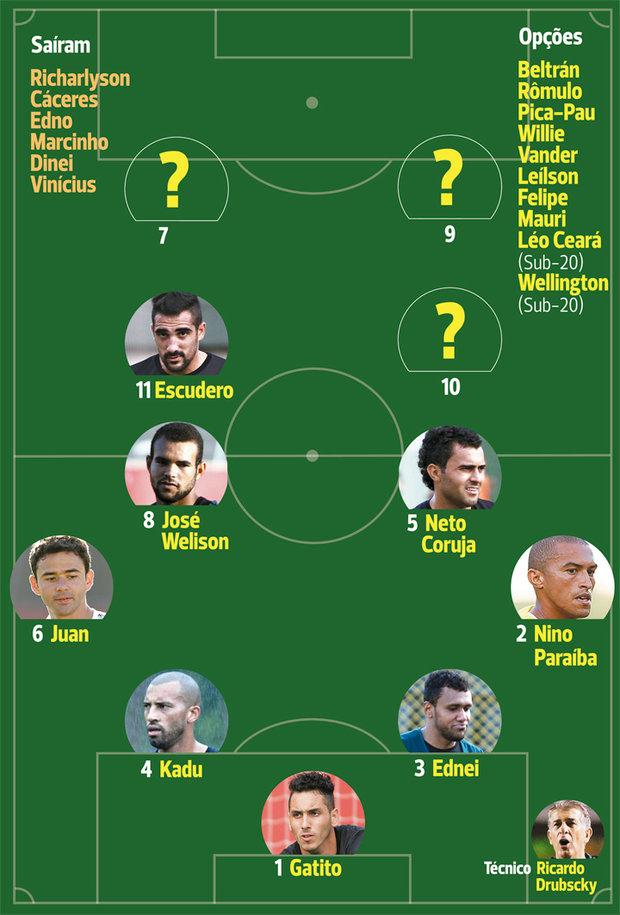 Dos jogadores que encerram o contrato no final de dezembro, apenas Luiz Gustavo interessa para a próxima temporada