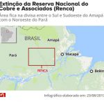 JUSTIÇA FEDERAL NO DF SUSPENDE QUALQUER DECRETO QUE BUSQUE EXTINGUIR RESERVA NA AMAZÔNIA