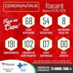 ITACARÉ REGISTRA TRÊS NOVOS CASOS CONFIRMADOS DO CORONAVÍRUS