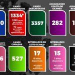 ITABUNA CONTABILIZA  1. 334 CASOS , 527 CURADOS, 15 UTI e 51 ÓBITOS